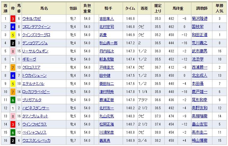 福島牝馬ステークス(GⅢ)2017予想結果