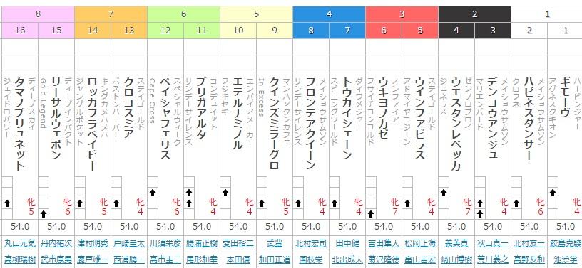 福島牝馬ステークス(GⅢ)を予想しました!