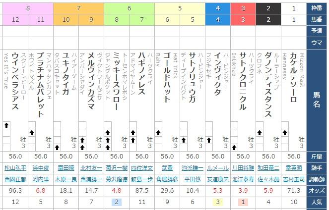 2017京都新聞杯予想結果・激走したのは?